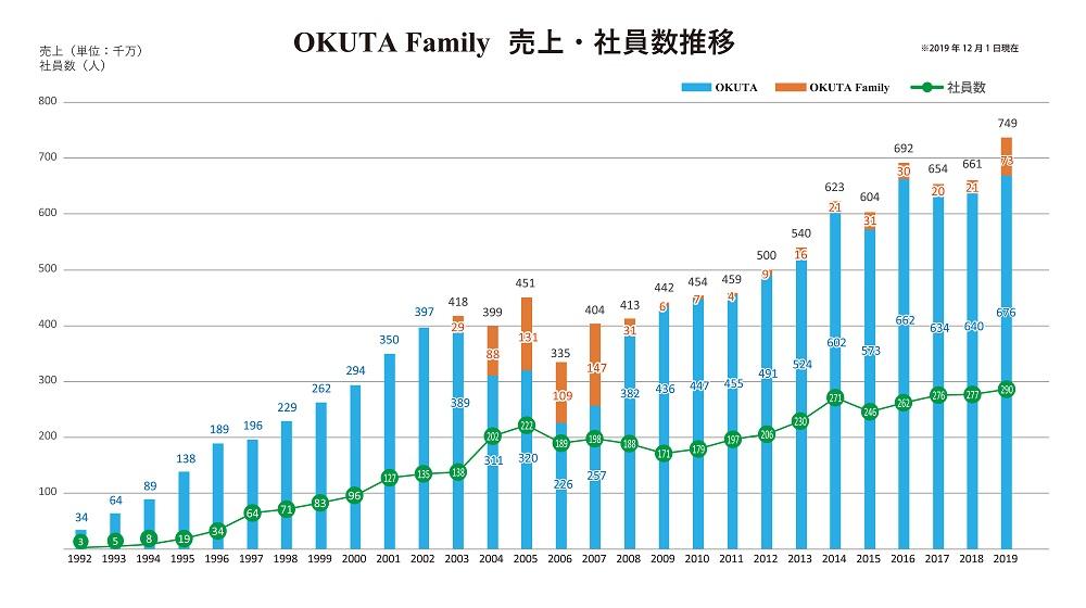 okuta-family%e5%a3%b2%e4%b8%8a%e3%83%bb%e7%a4%be%e5%93%a1%e6%95%b0%e6%8e%a8%e7%a7%bb
